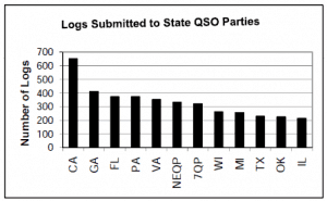 state-qso-parties-stats